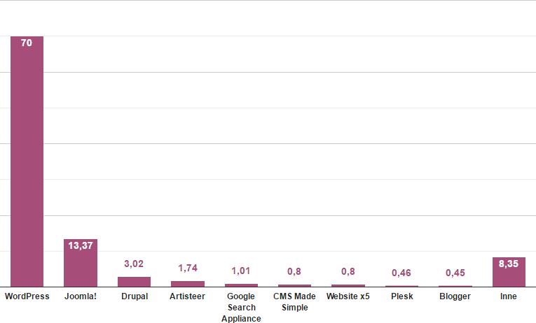 Ranking CMS 2016 Polska wykres.